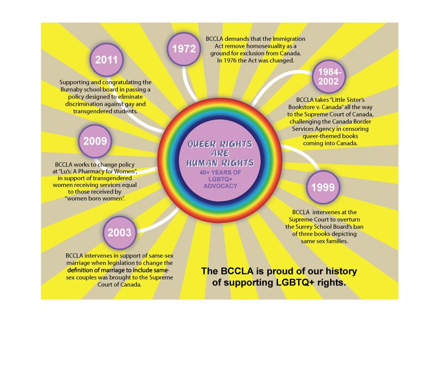 2013-pride-infographic